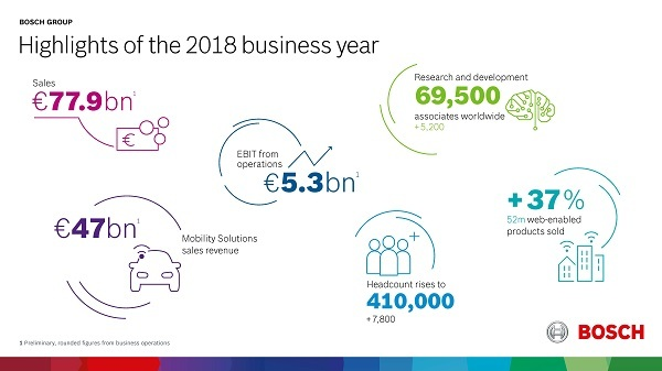 04 bosch highlights 2018 business year en