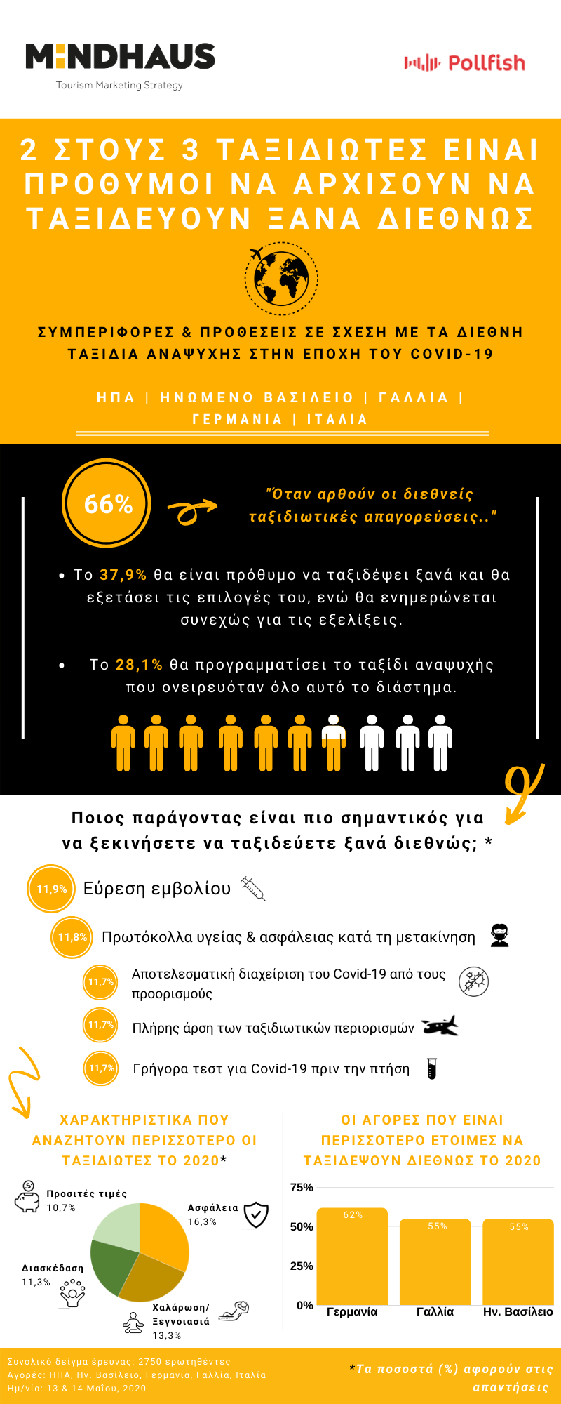 GR infographic Covid 19 Travel Behaviors