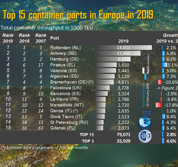 2020 Top 15 container ports in Europe in 2019 Notteboom 770x720