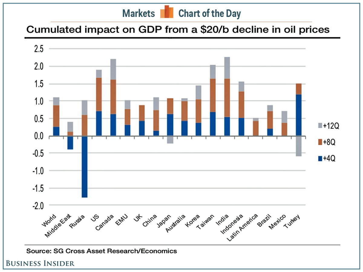 cotd-oil-impact-gdp