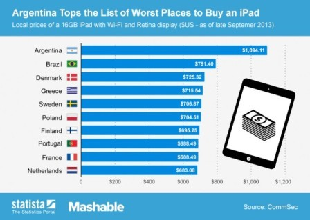 most-expensive-countries-iPad-640x456