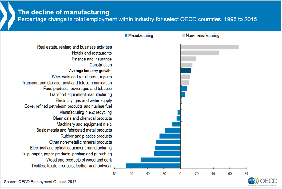thedeclineofmanufacturing