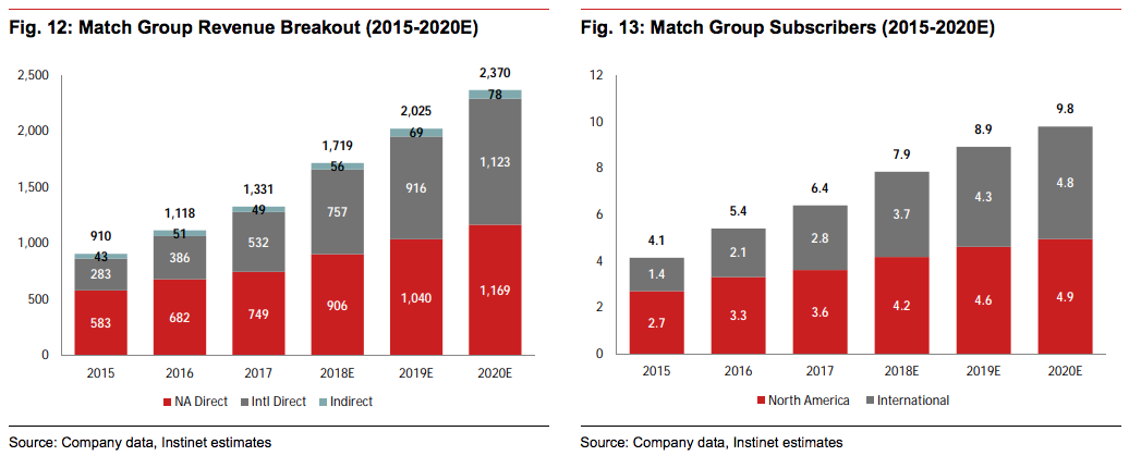 tinder match groupnomura estimates growth 2020