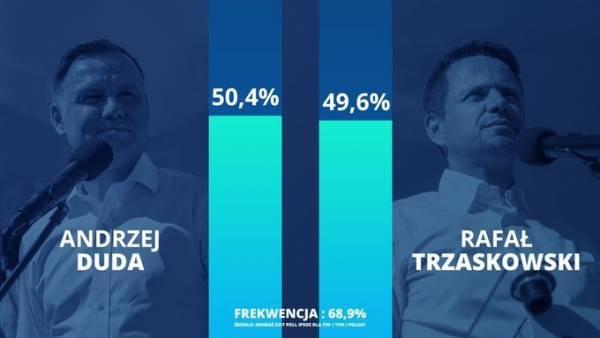 Πολωνία: Θρίλερ δείχνουν τα exit polls-Οριακό προβάδισμα Ντούντα