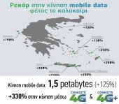 COSMOTE: Ρεκόρ στην κίνηση data φέτος το καλοκαίρι