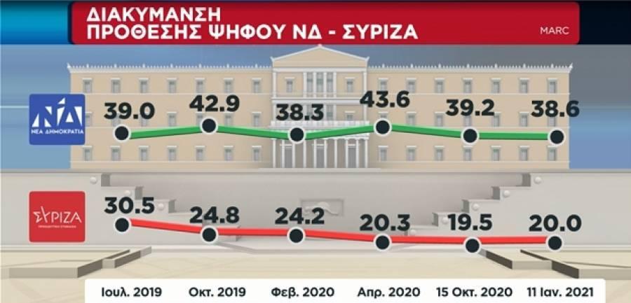 Δημοσκόπηση Marc: Προβάδισμα 18,6% της ΝΔ έναντι του ΣΥΡΙΖΑ